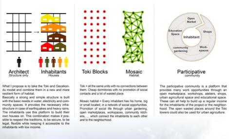 Mosaic habitat | Alexis De Bosscher0 01 SEP 4
